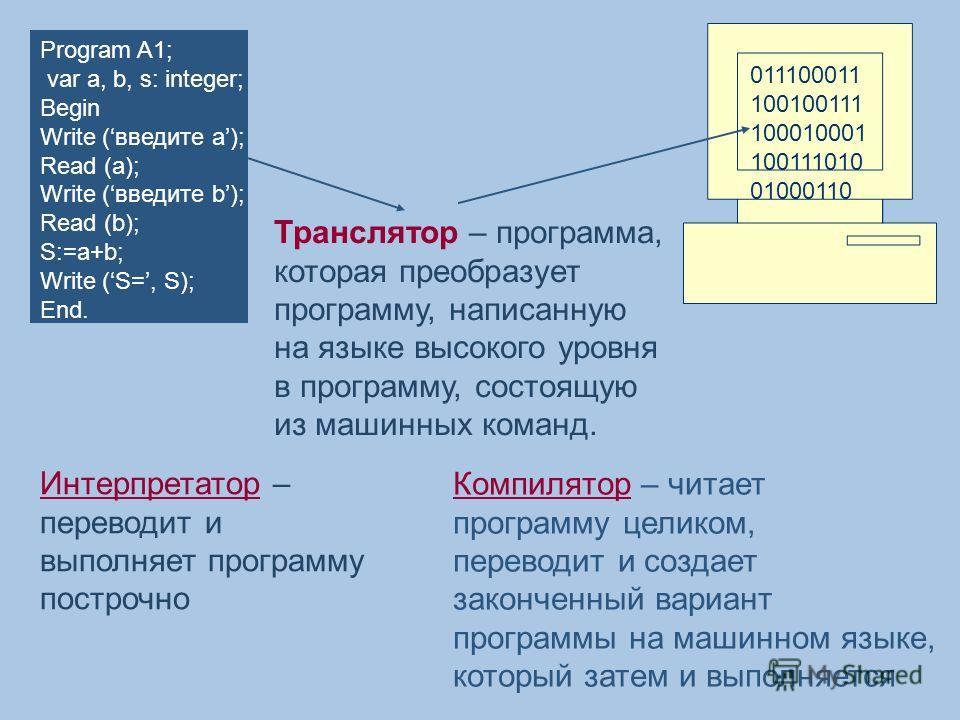 Program A1; var a, b, s: integer; Begin Write (введите а); Read (a); Write (введите b); Read (b); S:=a+b; Write (S=, S); End. 011100011 100100111 100010001 100111010 01000110 Транслятор – программа, которая преобразует программу, написанную на языке