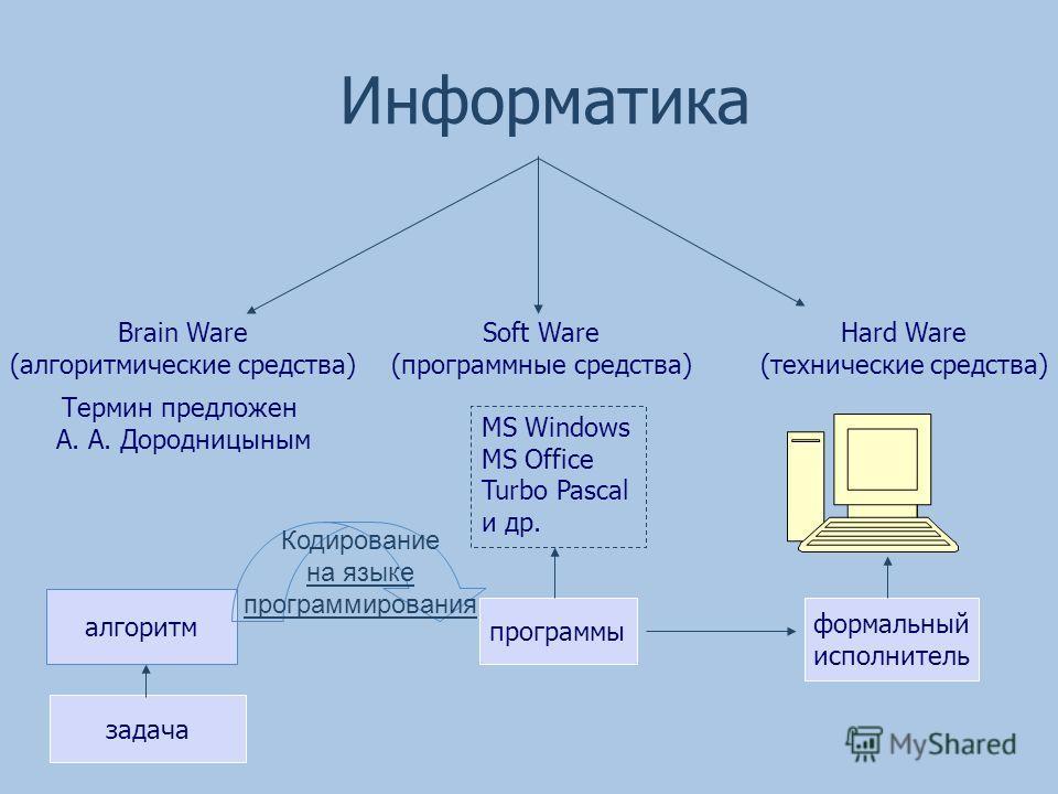 Информатика Hard Ware (технические средства) Soft Ware (программные средства) Brain Ware (алгоритмические средства) MS Windows MS Office Turbo Pascal и др. Термин предложен А. А. Дородницыным формальный исполнитель программы задача алгоритм Кодирован