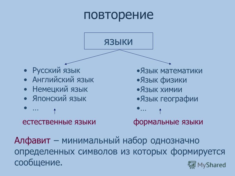 языки повторение Русский язык Английский язык Немецкий язык Японский язык … Язык математики Язык физики Язык химии Язык географии … естественные языкиформальные языки Алфавит – минимальный набор однозначно определенных символов из которых формируется
