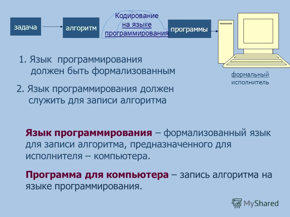 формальный исполнитель программы задача алгоритм 1.Язык программирования должен быть формализованным 2.Язык программирования должен служить для записи алгоритма Язык программирования – формализованный язык для записи алгоритма, предназначенного для и