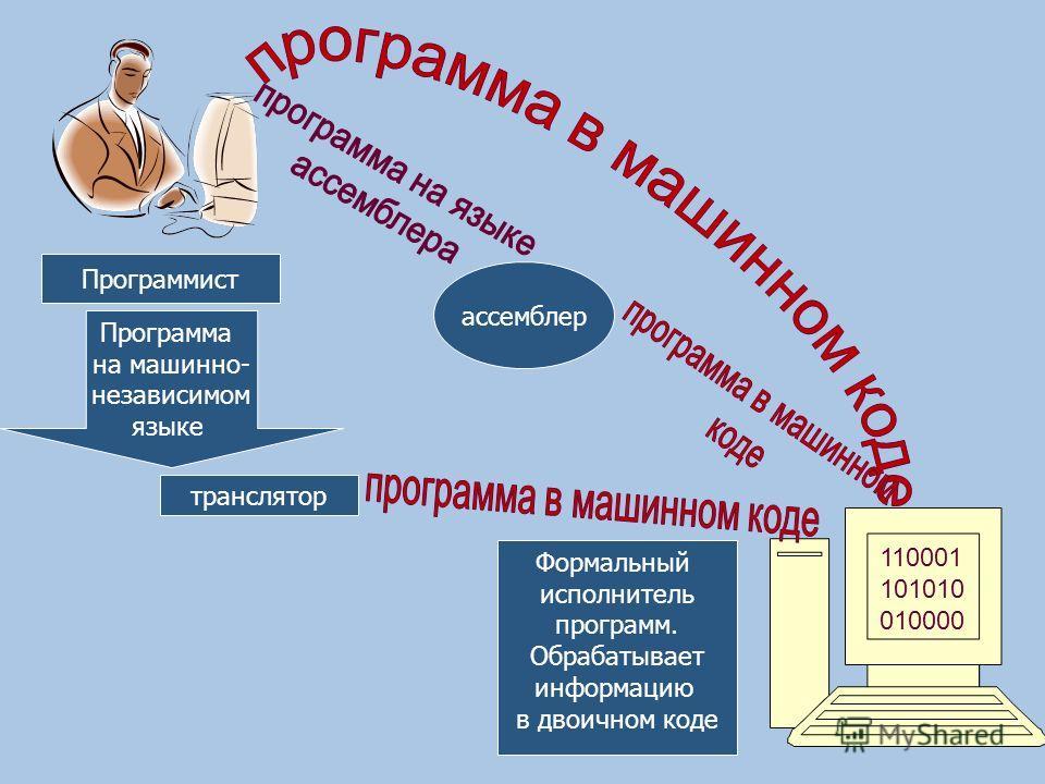 110001 101010 010000 Формальный исполнитель программ. Обрабатывает информацию в двоичном коде Программист Программа на машинно- независимом языке транслятор ассемблер