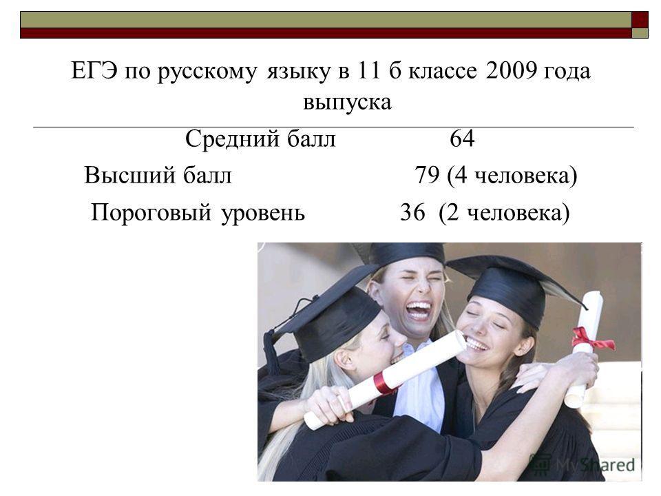 ЕГЭ по русскому языку в 11 б классе 2009 года выпуска Средний балл64 Высший балл79 (4 человека) Пороговый уровень 36 (2 человека)