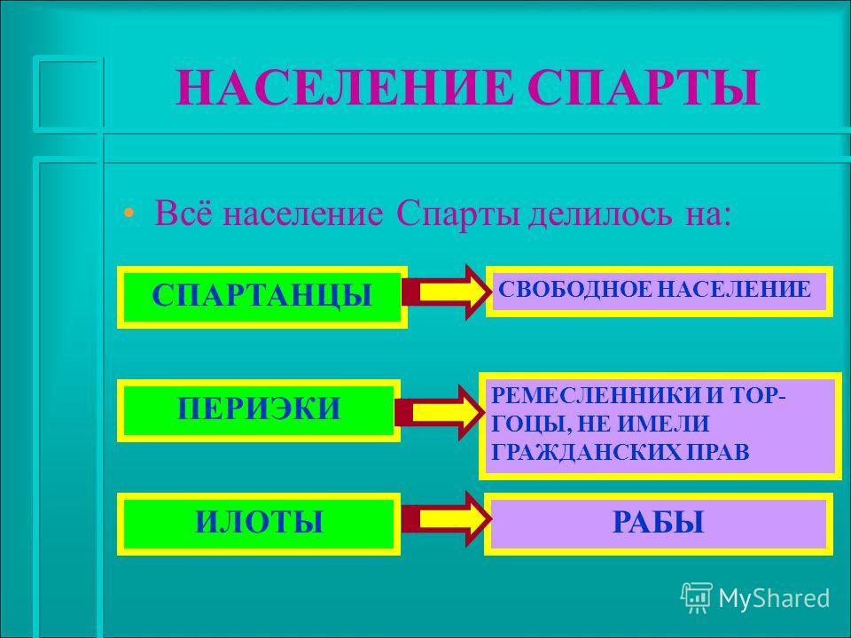 НАСЕЛЕНИЕ СПАРТЫ Всё население Спарты делилось на: СПАРТАНЦЫ ПЕРИЭКИ ИЛОТЫ СВОБОДНОЕ НАСЕЛЕНИЕ РЕМЕСЛЕННИКИ И ТОР- ГОЦЫ, НЕ ИМЕЛИ ГРАЖДАНСКИХ ПРАВ РАБЫ