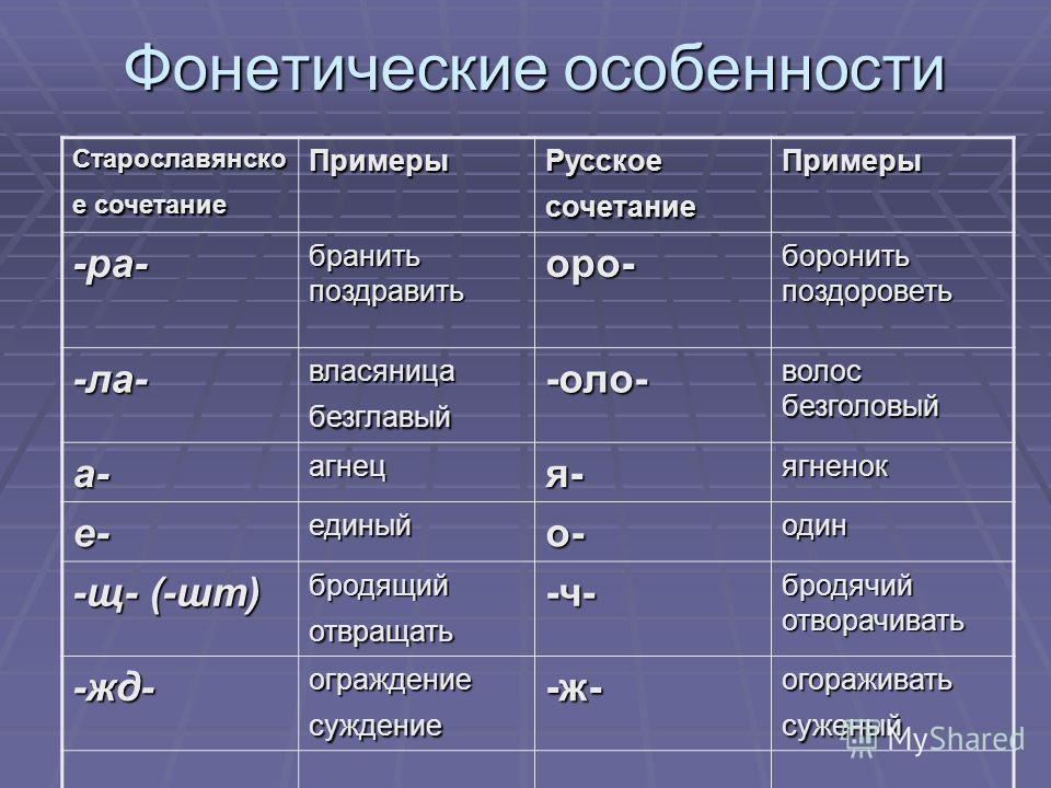 Фонетические особенности Старославянско е сочетание Примеры Русское сочетание Примеры -ра- бранить поздравить оро- боронить поздороветь -ла- власяница