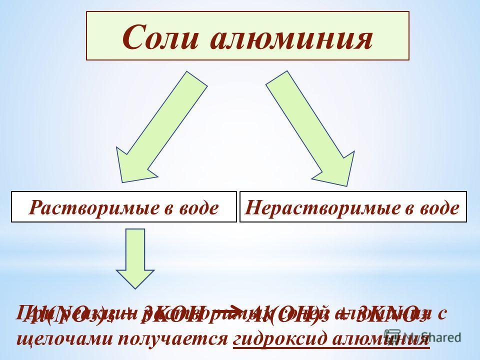 Соли алюминия Растворимые в водеНерастворимые в воде При реакции растворимых солей алюминия с щелочами получается гидроксид алюминия Al(NO 3 ) 3 + 3KOH Al(OH) 3 + 3KNO 3