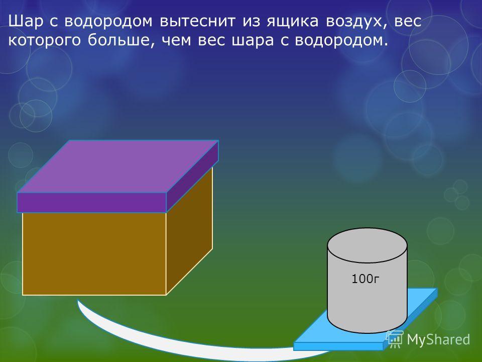 100г Шар с водородом вытеснит из ящика воздух, вес которого больше, чем вес шара с водородом.