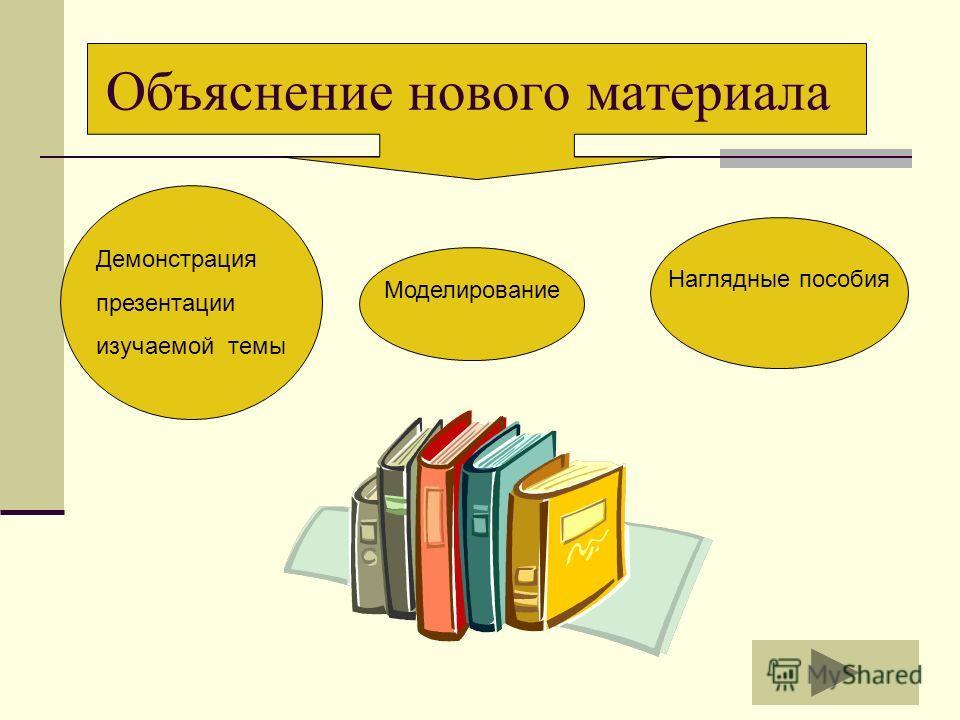 Наглядные пособия Моделирование Объяснение нового материала Демонстрация презентации изучаемой темы