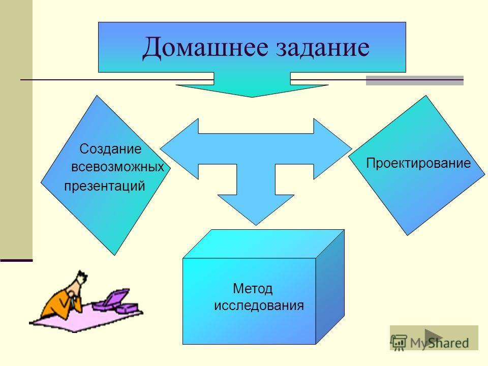 Домашнее задание Создание всевозможных презентаций Метод исследования Проектирование