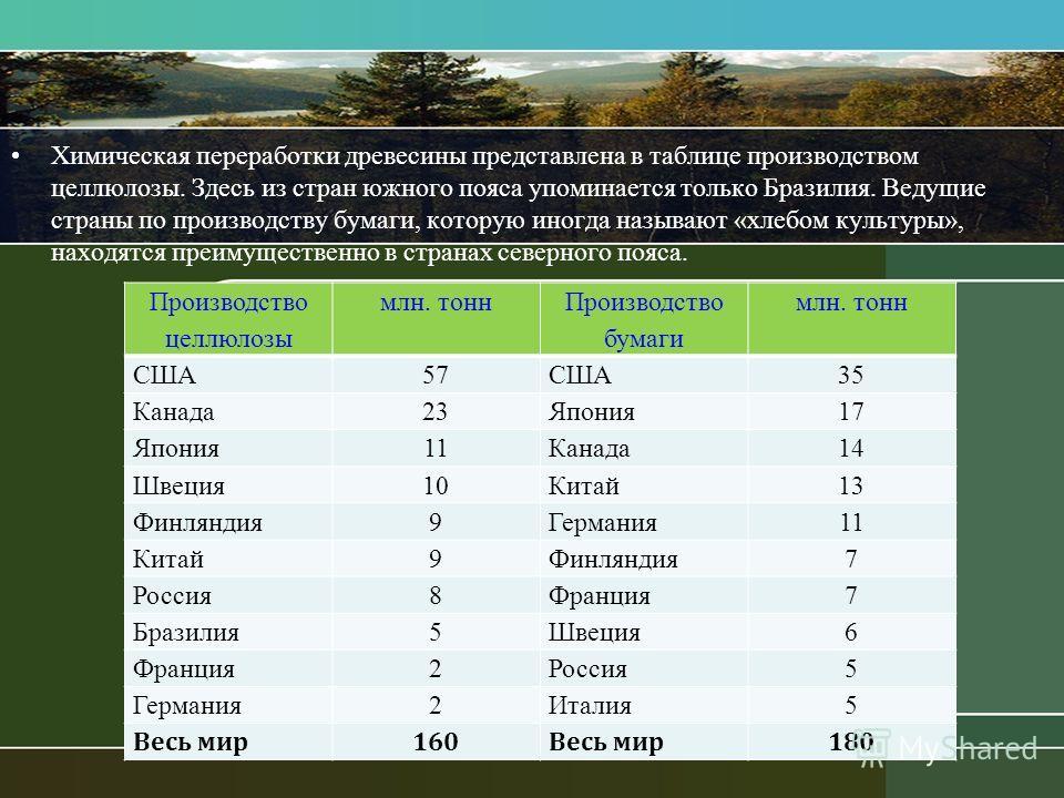 Химическая переработки древесины представлена в таблице производством целлюлозы. Здесь из стран южного пояса упоминается только Бразилия. Ведущие страны по производству бумаги, которую иногда называют «хлебом культуры», находятся преимущественно в ст