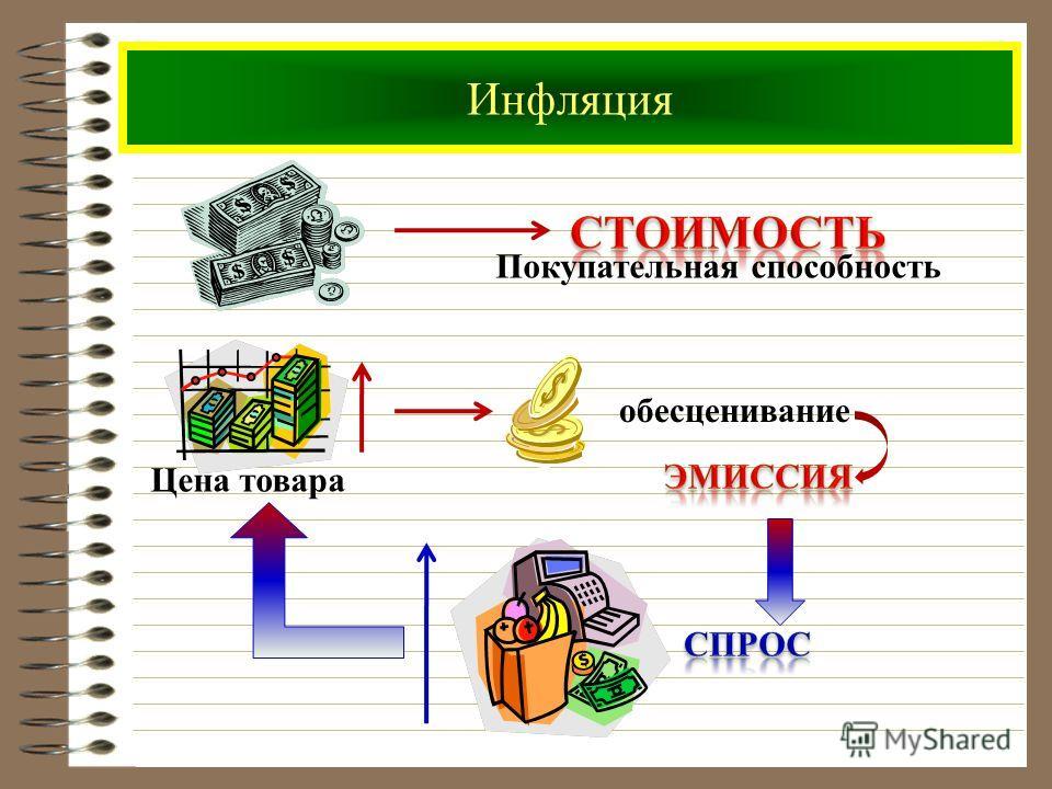 Инфляция Покупательная способность Цена товара обесценивание