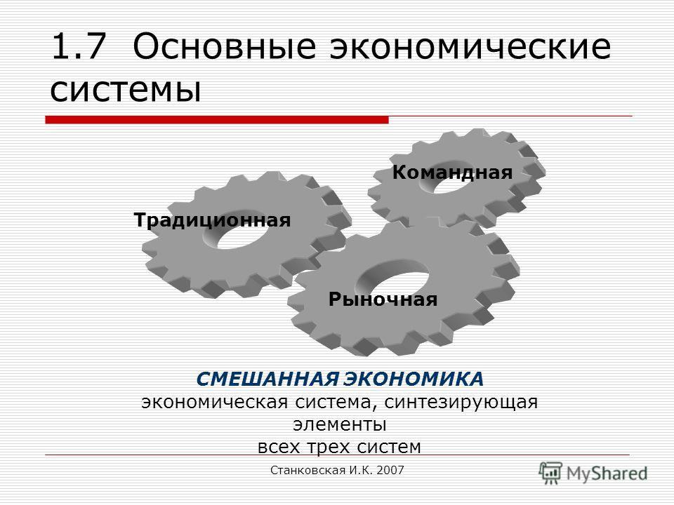 Станковская И.К. 2007 1.7 Основные экономические системы Традиционная Командная Рыночная СМЕШАННАЯ ЭКОНОМИКА экономическая система, синтезирующая элементы всех трех систем