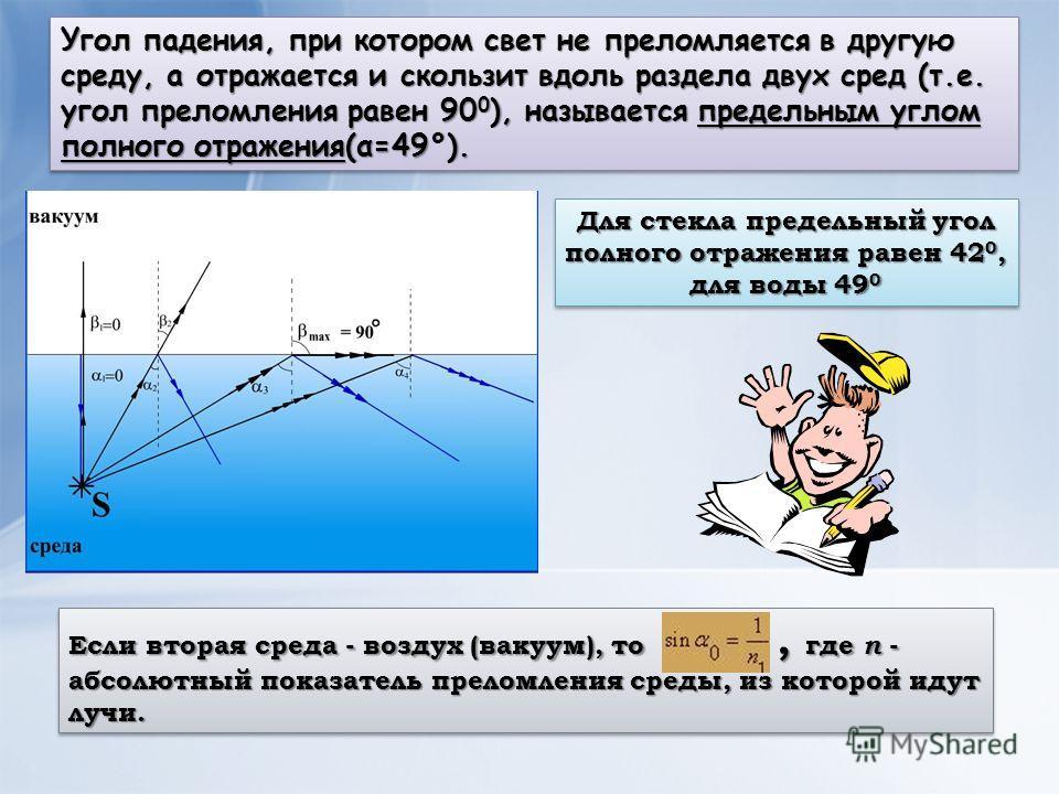 Угол падения, при котором свет не преломляется в другую среду, а отражается и скользит вдоль раздела двух сред (т.е. угол преломления равен 90 0 ), называется предельным углом полного отражения(α=49°). Для стекла предельный угол полного отражения рав