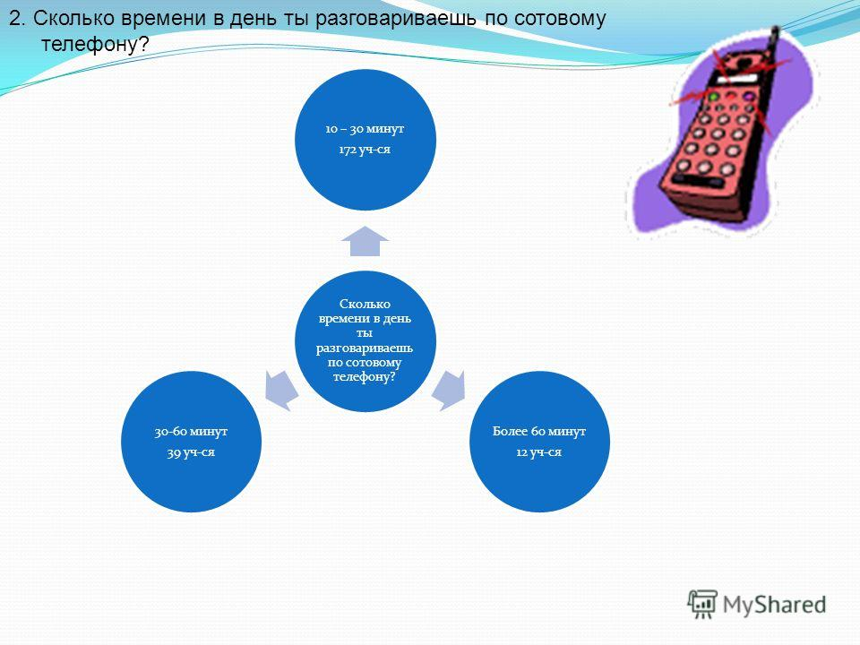 Сколько времени в день ты разговариваешь по сотовому телефону? 10 – 30 минут 172 уч-ся Более 60 минут 12 уч-ся 30-60 минут 39 уч-ся 2. Сколько времени в день ты разговариваешь по сотовому телефону?