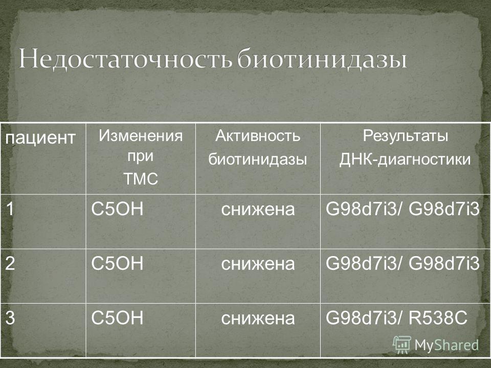 пациент Изменения при ТМС Активность биотинидазы Результаты ДНК-диагностики 1C5OHсниженаG98d7i3/ G98d7i3 2C5OHсниженаG98d7i3/ G98d7i3 3C5OHсниженаG98d7i3/ R538C