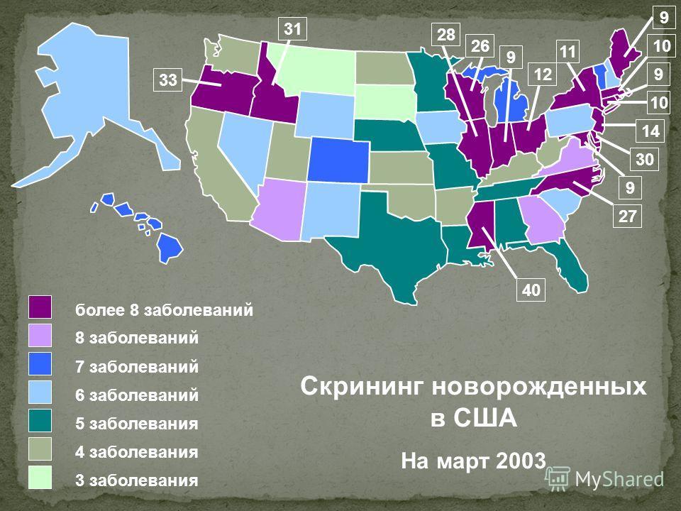 3 заболевания более 8 заболеваний 7 заболеваний 6 заболеваний 5 заболевания 4 заболевания 8 заболеваний 9 9 9 10 14 27 12 26 Скрининг новорожденных в США На март 2003 11 33 31 9 40 30 28 10