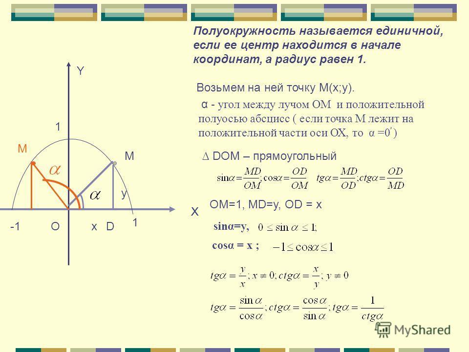 M O X Y D X 1 1 Полуокружность называется единичной, если ее центр находится в начале координат, а радиус равен 1. Возьмем на ней точку М(x;y). α α - угол между лучом ОМ и положительной полуосью абсцисс ( если точка М лежит на положительной части оси