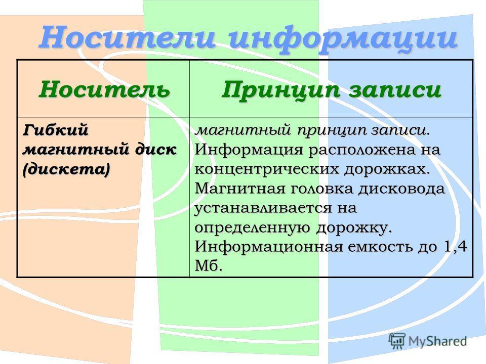 Носитель Принцип записи Гибкий магнитный диск (дискета) магнитный принцип записи Информация расположена на концентрических дорожках. Магнитная головка дисковода устанавливается на определенную дорожку. Информационная емкость до 1,4 Мб. магнитный прин