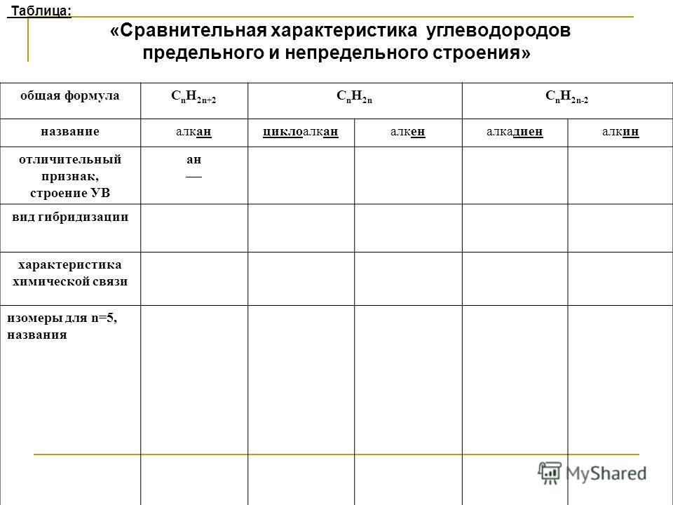 Таблица: «Сравнительная характеристика углеводородов предельного и непредельного строения» общая формулаC n H 2n+2 C n H 2n C n H 2n-2 названиеалканциклоалканалкеналкадиеналкин отличительный признак, строение УВ ан вид гибридизации характеристика хим