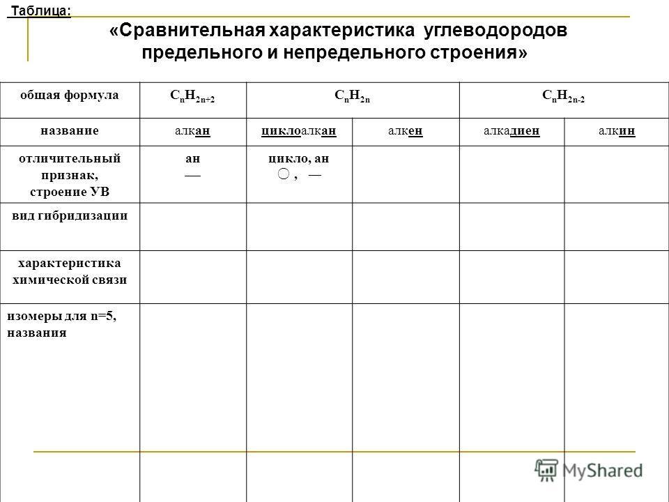 Таблица: «Сравнительная характеристика углеводородов предельного и непредельного строения» общая формулаC n H 2n+2 C n H 2n C n H 2n-2 названиеалканциклоалканалкеналкадиеналкин отличительный признак, строение УВ ан цикло, ан, вид гибридизации характе