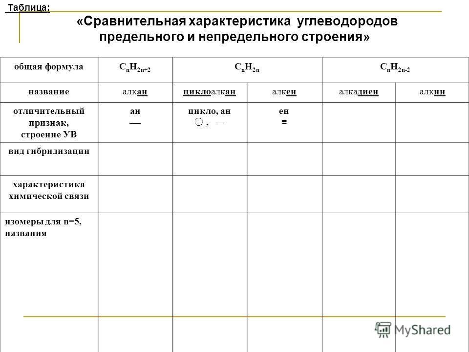 Таблица: «Сравнительная характеристика углеводородов предельного и непредельного строения» общая формулаC n H 2n+2 C n H 2n C n H 2n-2 названиеалканциклоалканалкеналкадиеналкин отличительный признак, строение УВ ан цикло, ан, ен = вид гибридизации ха