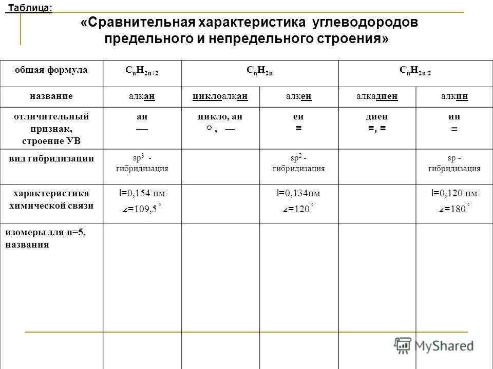 Таблица: «Сравнительная характеристика углеводородов предельного и непредельного строения» общая формулаC n H 2n+2 C n H 2n C n H 2n-2 названиеалканциклоалканалкеналкадиеналкин отличительный признак, строение УВ ан цикло, ан, ен = диен =, = ин вид ги