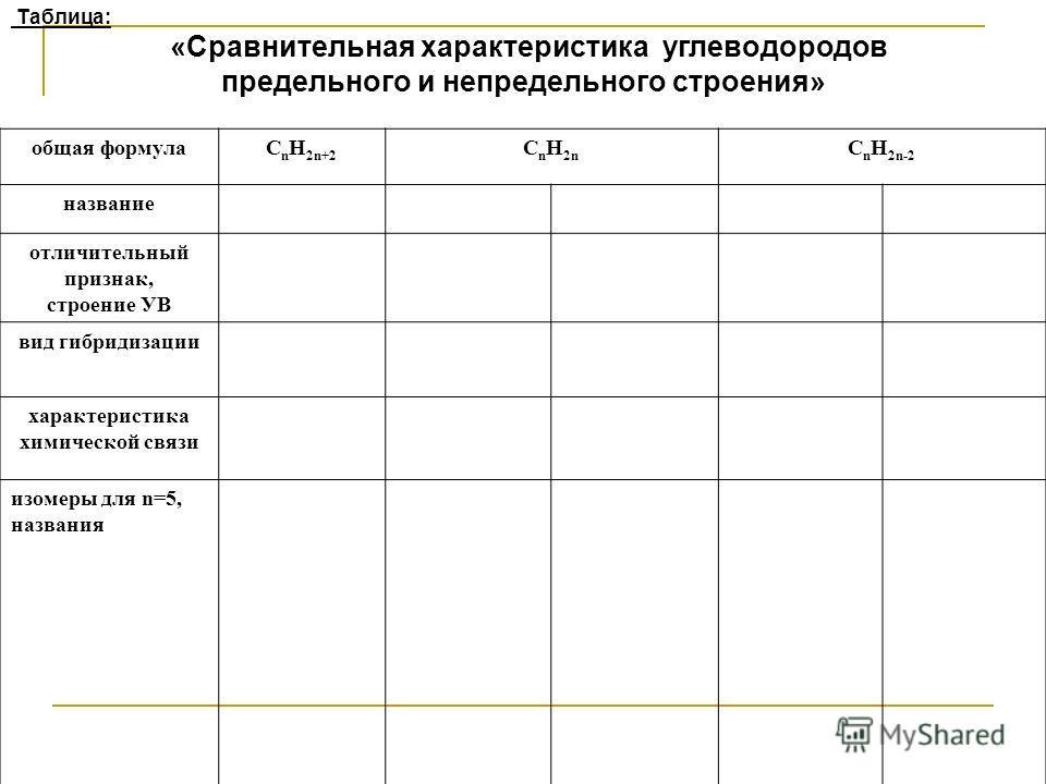 Таблица: «Сравнительная характеристика углеводородов предельного и непредельного строения» общая формулаC n H 2n+2 C n H 2n C n H 2n-2 название отличительный признак, строение УВ вид гибридизации характеристика химической связи изомеры для n=5, назва