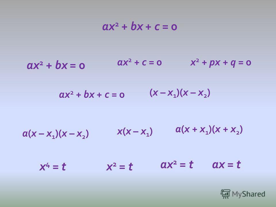 ах 2 + bх + с = 0 ах 2 + bх = 0 ах 2 + с = 0х 2 + рх + q = 0 ах 2 + bх + с = 0 (х – х 1 )(х – х 2 ) х(х – х 1 ) а(х – х 1 )(х – х 2 ) а(х + х 1 )(х + х 2 ) х 4 = tх 2 = t ах 2 = tах = t
