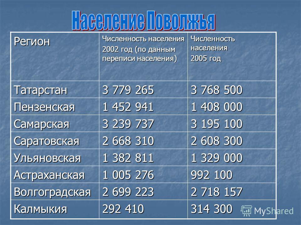 Регион Численность населения 2002 год (по данным переписи населения) Численность населения 2005 год Татарстан 3 779 265 3 768 500 Пензенская 1 452 941 1 408 000 Самарская 3 239 737 3 195 100 Саратовская 2 668 310 2 608 300 Ульяновская 1 382 811 1 329