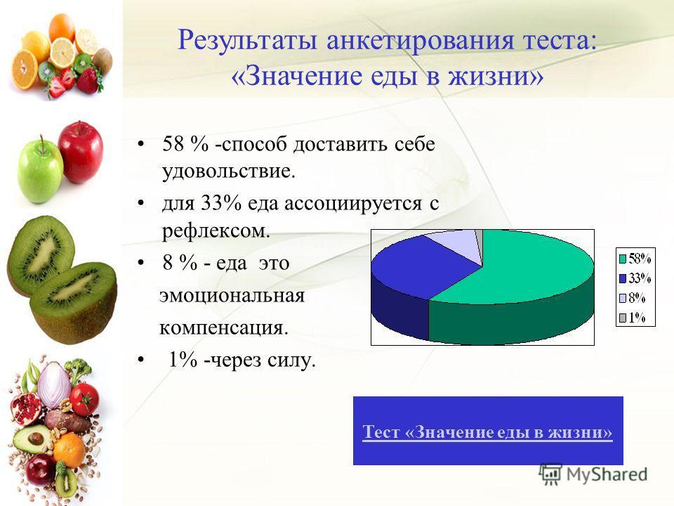 58 % -способ доставить себе удовольствие. для 33% еда ассоциируется с рефлексом. 8 % - еда это эмоциональная компенсация. 1% -через силу. Результаты анкетирования теста: «Значение еды в жизни» Тест «Значение еды в жизни»