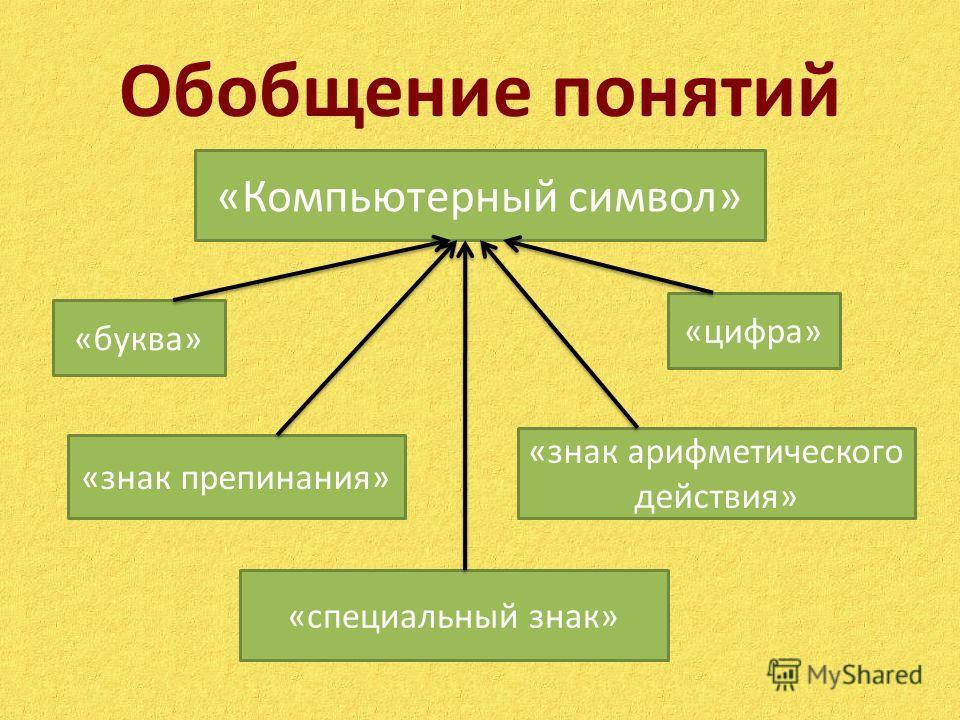 Обобщение понятий «Компьютерный символ» «буква» «знак препинания» «знак арифметического действия» «специальный знак» «цифра»