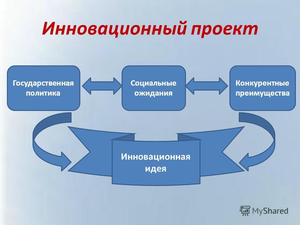 Инновационный проект Государственная политика Социальные ожидания Конкурентные преимущества Инновационная идея