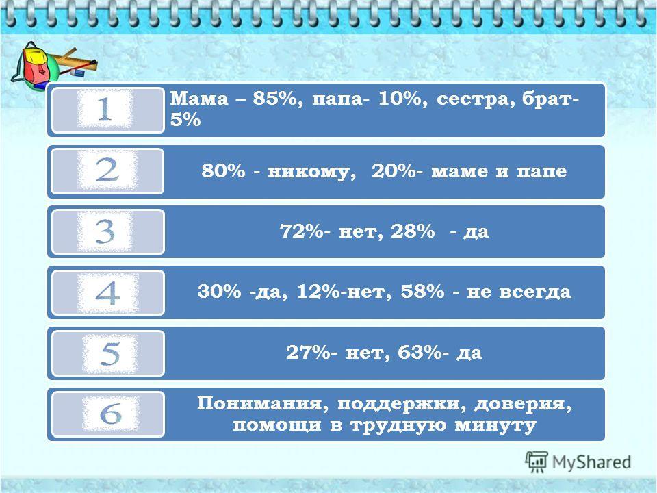 Мама – 85%, папа- 10%, сестра, брат- 5% 80% - никому, 20%- маме и папе 72%- нет, 28% - да 30% -да, 12%-нет, 58% - не всегда 27%- нет, 63%- да Понимания, поддержки, доверия, помощи в трудную минуту
