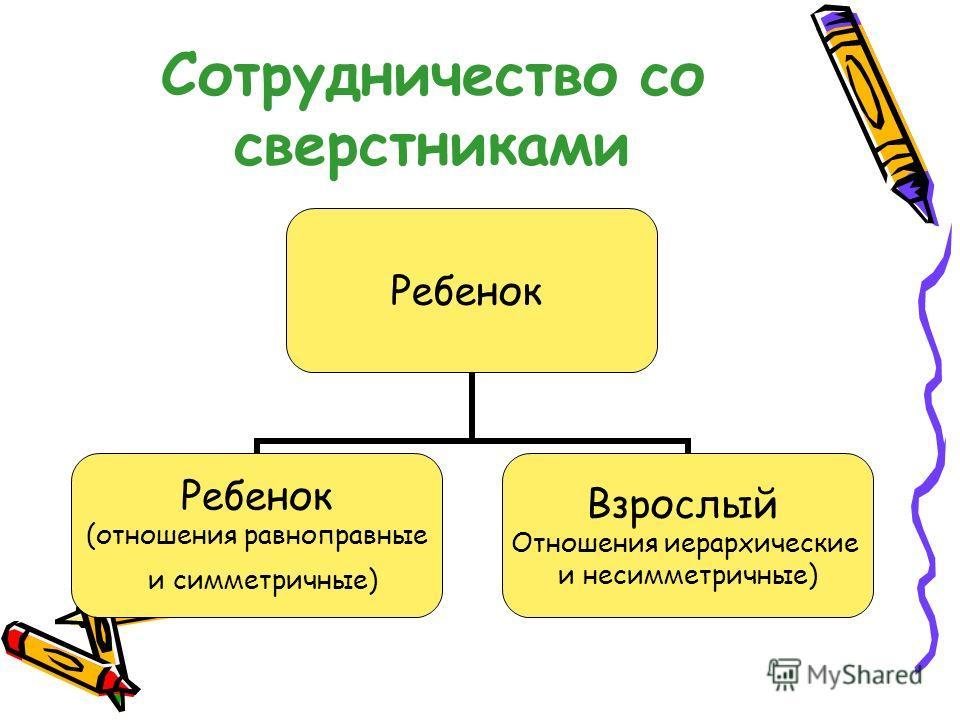 Сотрудничество со сверстниками Ребенок (отношения равноправные и симметричные) Взрослый Отношения иерархические и несимметричные)