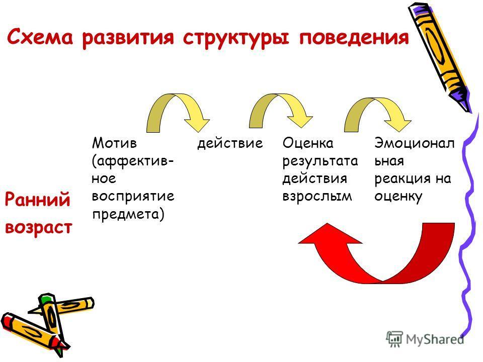Схема развития структуры поведения Ранний возраст Мотив (аффектив- ное восприятие предмета) действиеОценка результата действия взрослым Эмоционал ьная реакция на оценку
