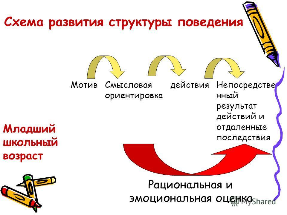 Схема развития структуры поведения Младший школьный возраст МотивСмысловая ориентировка действияНепосредстве нный результат действий и отдаленные последствия Рациональная и эмоциональная оценка