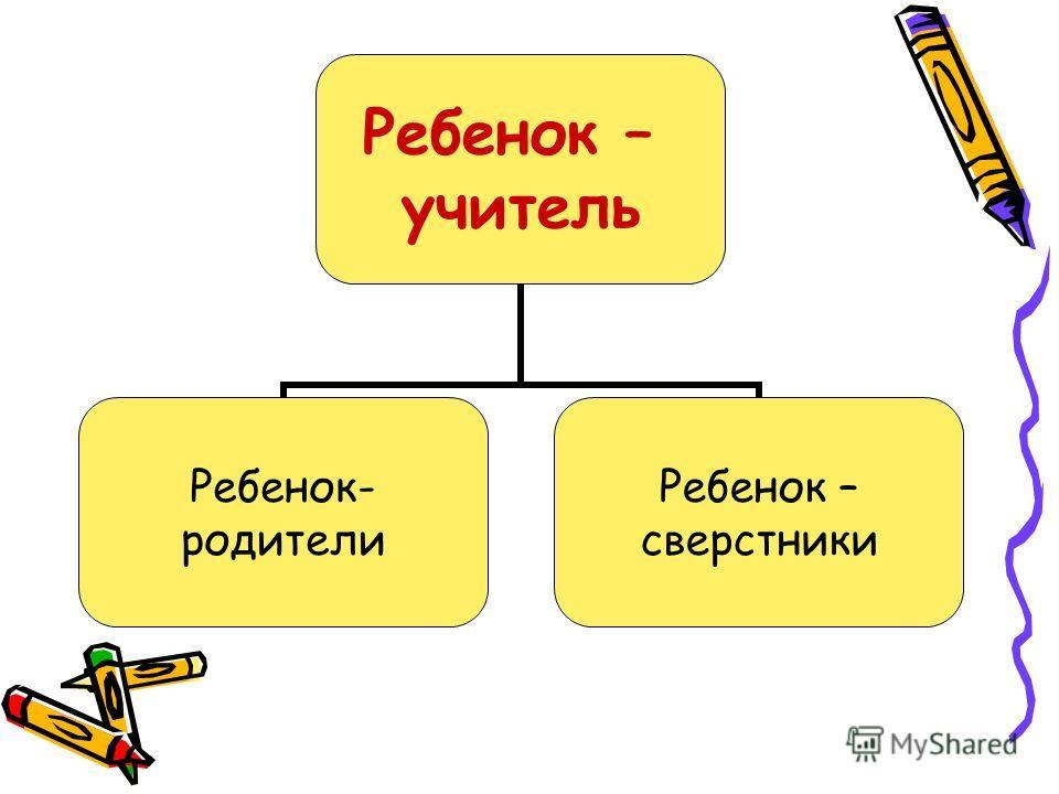 Ребенок – учитель Ребенок- родители Ребенок – сверстники