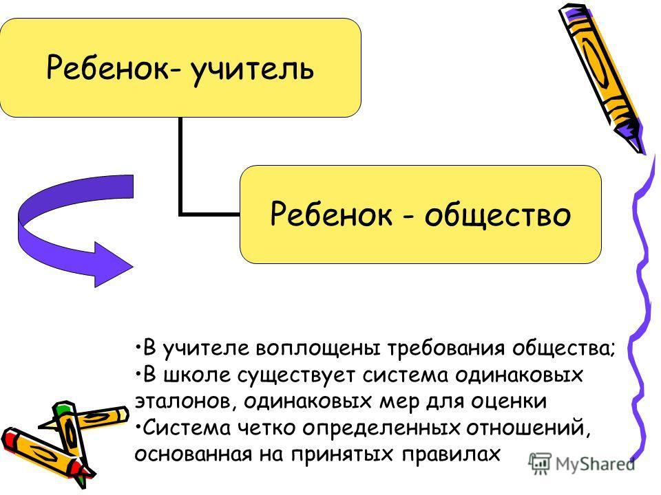 Ребенок- учитель Ребенок - общество В учителе воплощены требования общества; В школе существует система одинаковых эталонов, одинаковых мер для оценки Система четко определенных отношений, основанная на принятых правилах