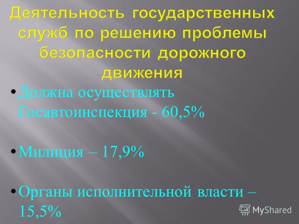 Должна осуществлять Госавтоинспекция - 60,5% Милиция – 17,9% Органы исполнительной власти – 15,5%