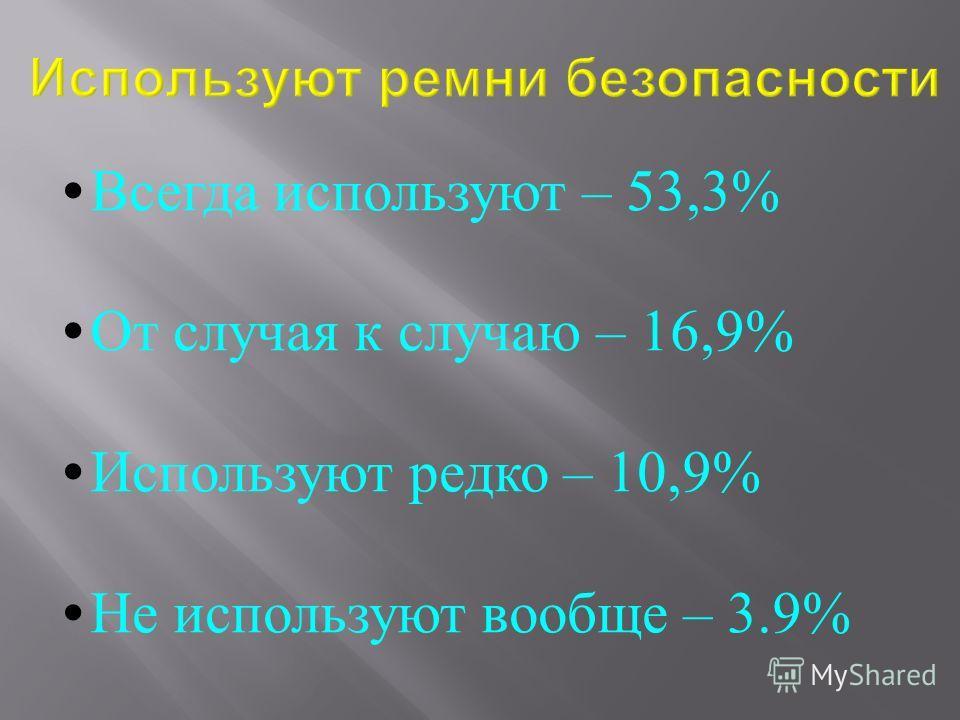 Всегда используют – 53,3% От случая к случаю – 16,9% Используют редко – 10,9% Не используют вообще – 3.9%