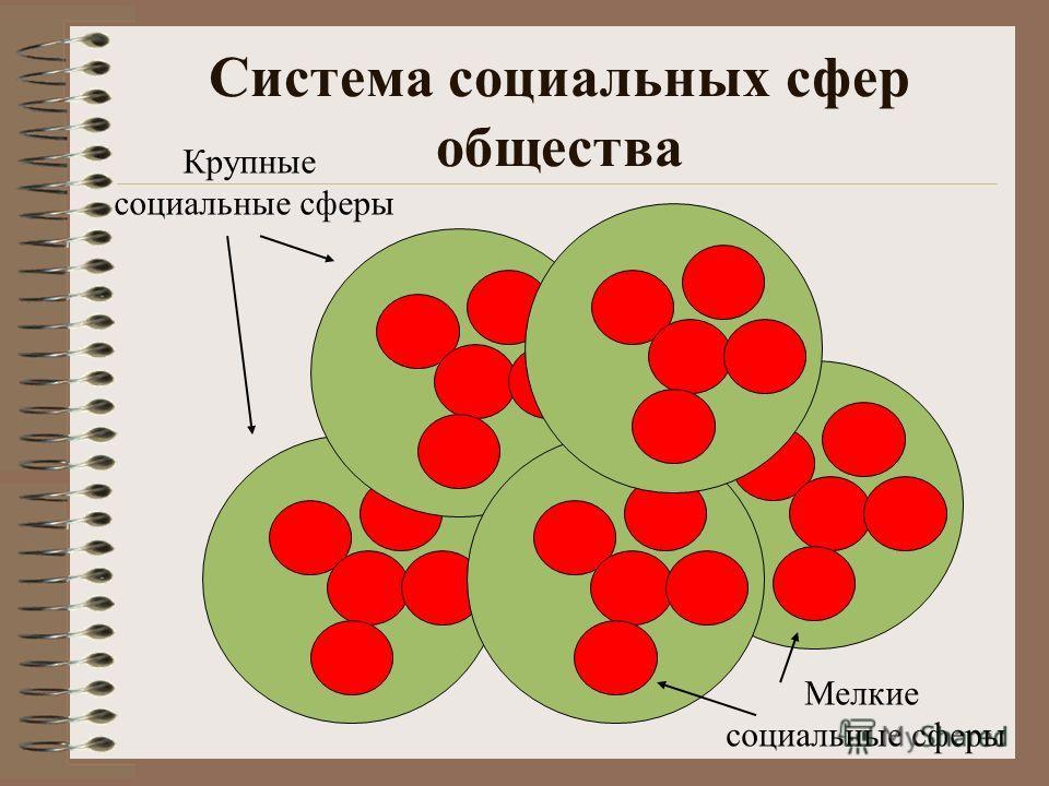 Понятие «социальная сфера» Социальная сфера (подсистема общества) – часть общества, состоящая из общественных отношений одного типа (вида) Каждый человек включен в несколько подсистем Подсистемы взаимосвязаны и взаимно влияют друг на друга