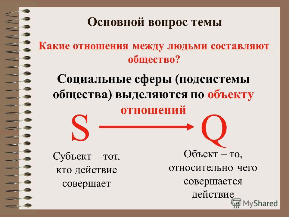 Система социальных сфер общества Крупные социальные сферы Мелкие социальные сферы