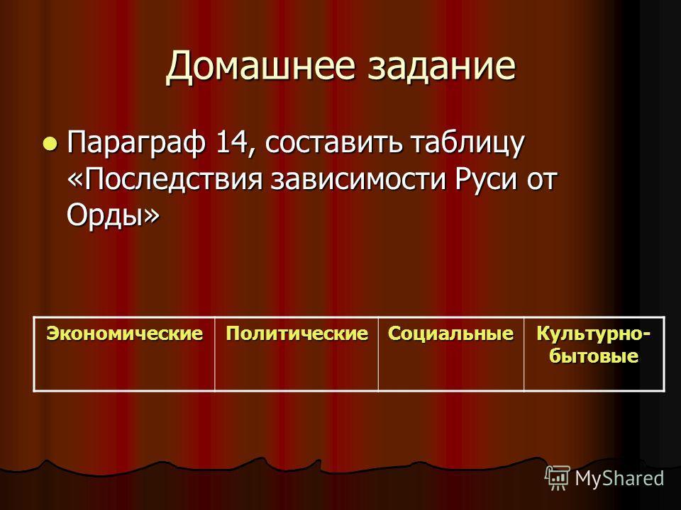 Домашнее задание Параграф 14, составить таблицу «Последствия зависимости Руси от Орды» Параграф 14, составить таблицу «Последствия зависимости Руси от Орды» ЭкономическиеПолитическиеСоциальные Культурно- бытовые