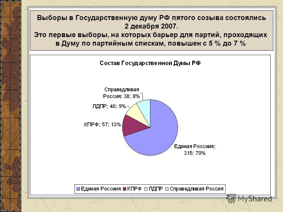 Выборы в Государственную думу РФ пятого созыва состоялись 2 декабря 2007. Это первые выборы, на которых барьер для партий, проходящих в Думу по партийным спискам, повышен с 5 % до 7 %