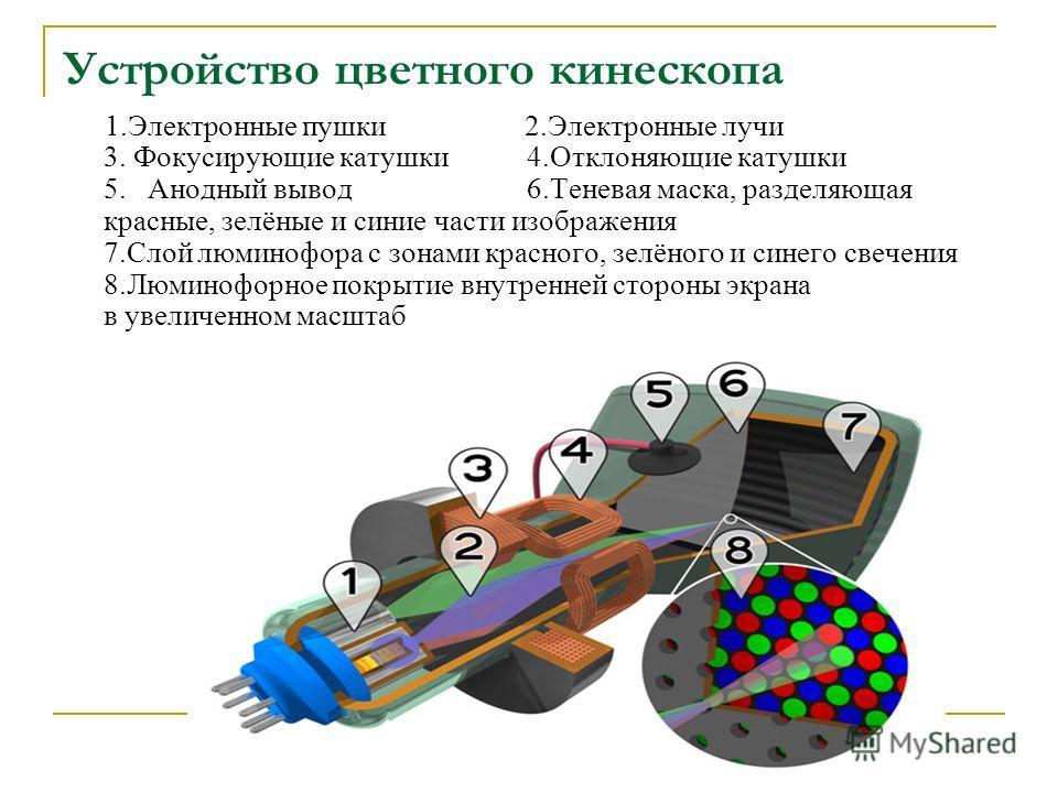 1.Электронные пушки 2.Электронные лучи 3. Фокусирующие катушки 4.Отклоняющие катушки 5. Анодный вывод 6.Теневая маска, разделяющая красные, зелёные и синие части изображения 7.Слой люминофора с зонами красного, зелёного и синего свечения 8.Люминофорн