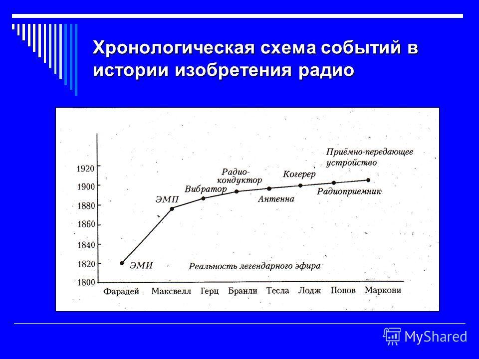 Хронологическая схема событий в истории изобретения радио