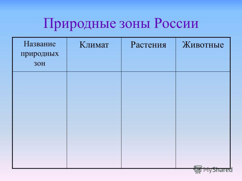 Природные зоны России Название природных зон КлиматРастенияЖивотные