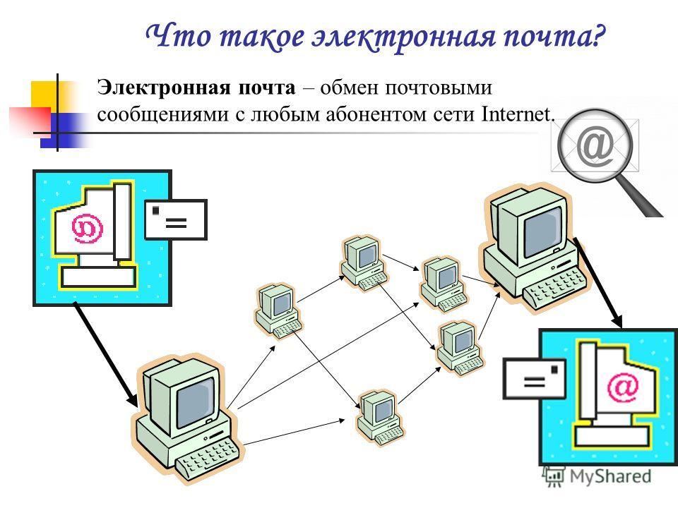 Что такое электронная почта? Электронная почта – обмен почтовыми сообщениями с любым абонентом сети Internet.