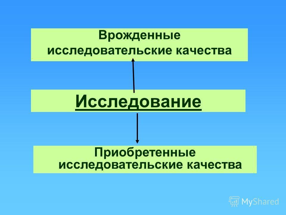 Исследование Врожденные исследовательские качества Приобретенные исследовательские качества
