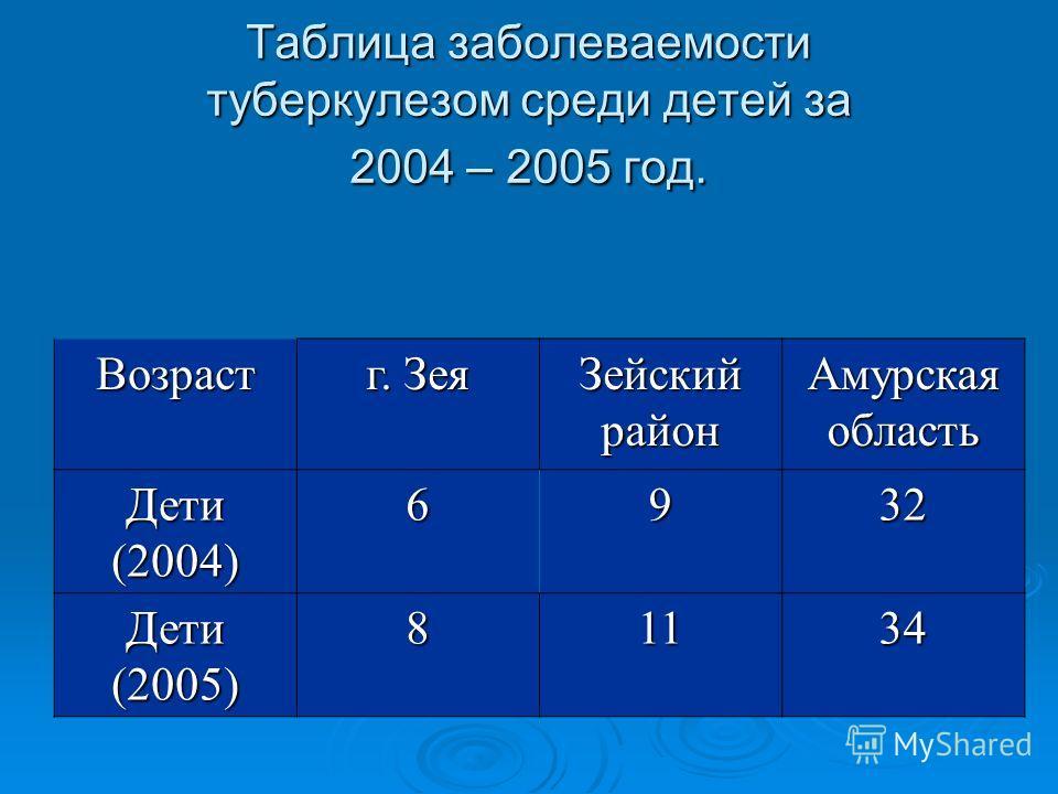 Таблица заболеваемости туберкулезом среди детей за 2004 – 2005 год. Возраст г. Зея Зейский район Амурская область Дети (2004) 6932 Дети (2005) 81134