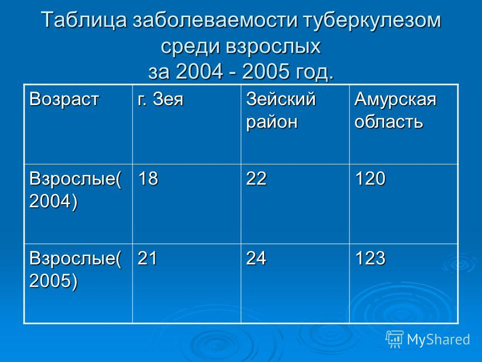 Таблица заболеваемости туберкулезом среди взрослых за 2004 - 2005 год. Возраст г. Зея Зейский район Амурская область Взрослые( 2004) 1822120 Взрослые( 2005) 2124123